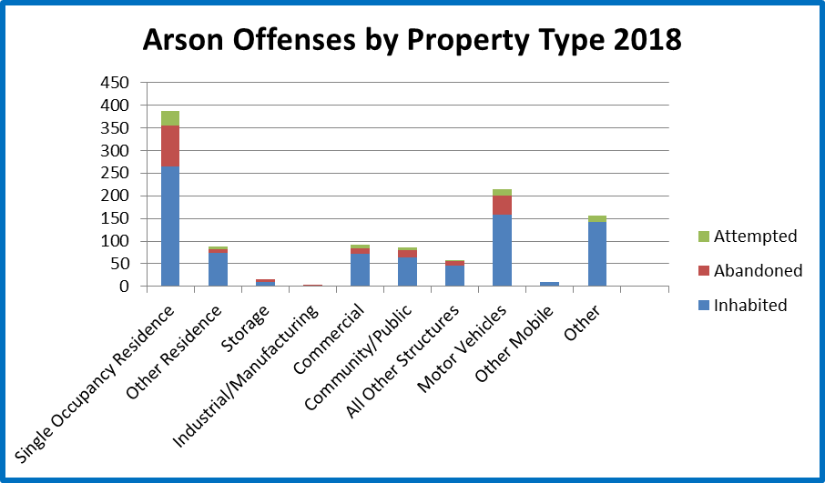 2017 Arson Offenses by Property Type