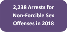 2,238 arrests for Non-Forcible Sex Offenses in 2018